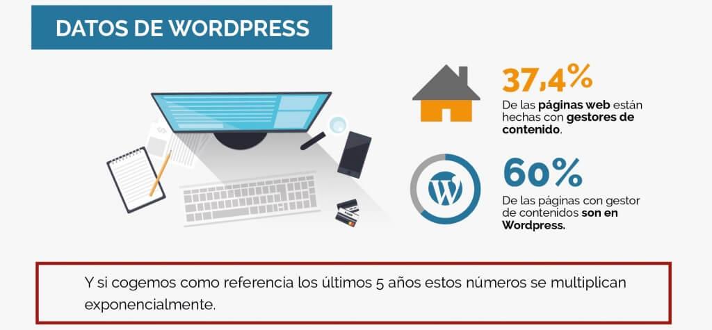 16 ventajas de wordpress para dise ar tu p gina web o for Pagina para disenar muebles online