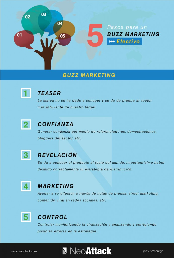 Buzz Marketing Definición y ejemplos