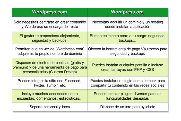 wordpress-com y wordpress-org