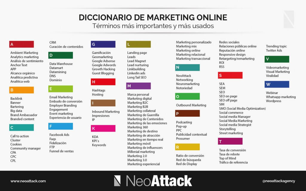 Diccionario de Marketing Online