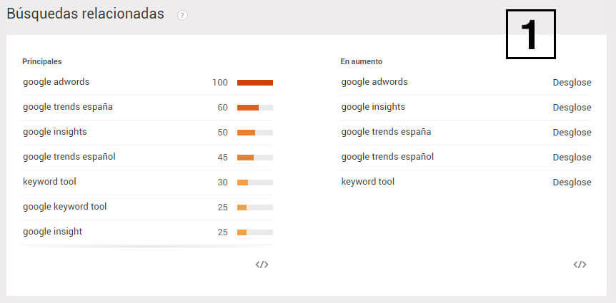 google trends SEO