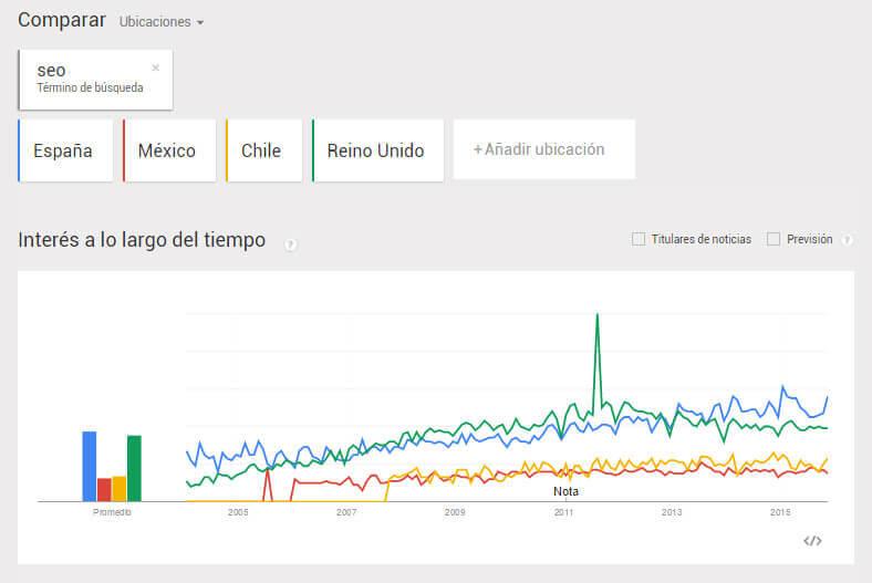 google trends en Español