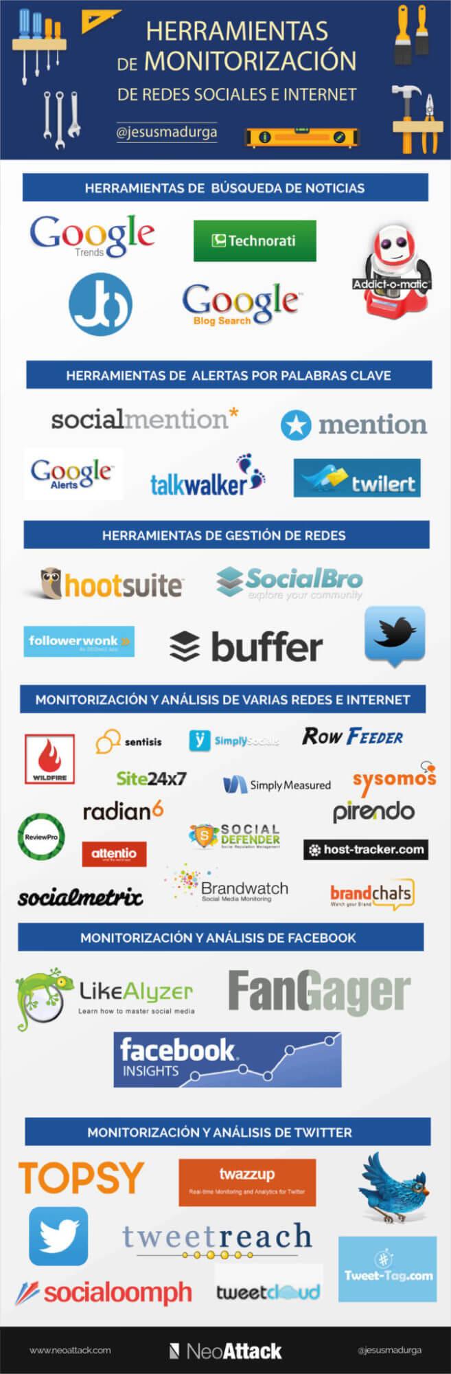 herramientas monitorización social media 2016