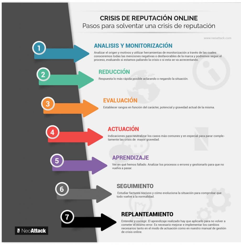 manual gestión crisis reputación online