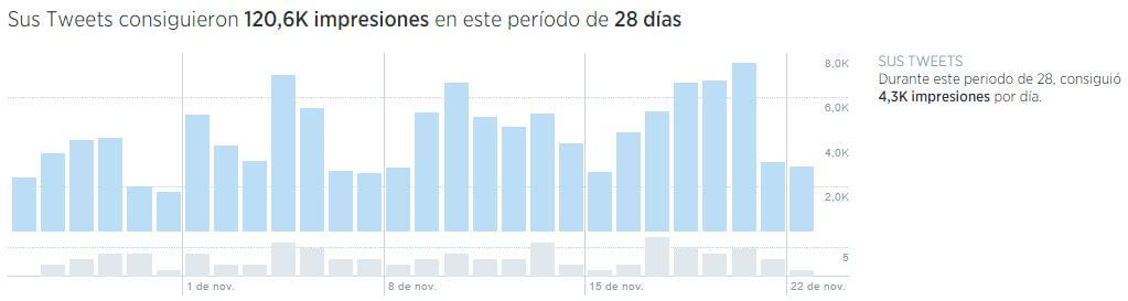 twitter analytics español