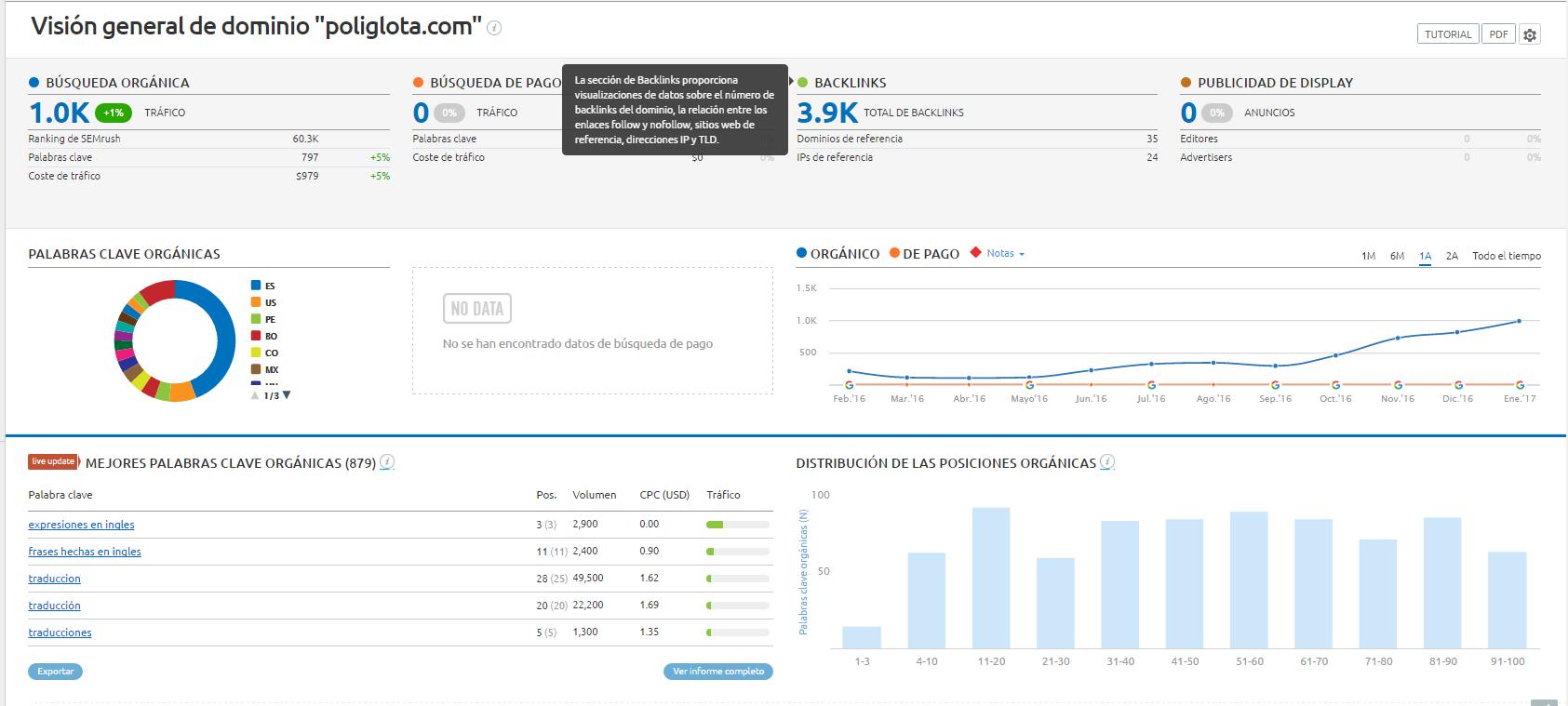 grafica de crecimiento de empresa de traducciones via semrush