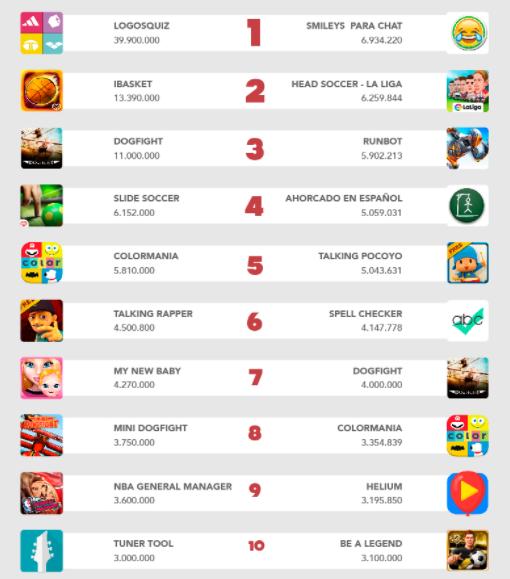 Las 10 Mejores Empresas De Desarrollo De Aplicaciones En España