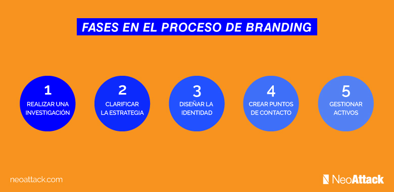 Proceso-Branding