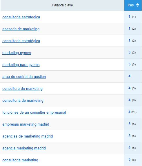 Ranking de keywords Consultora de Marketing