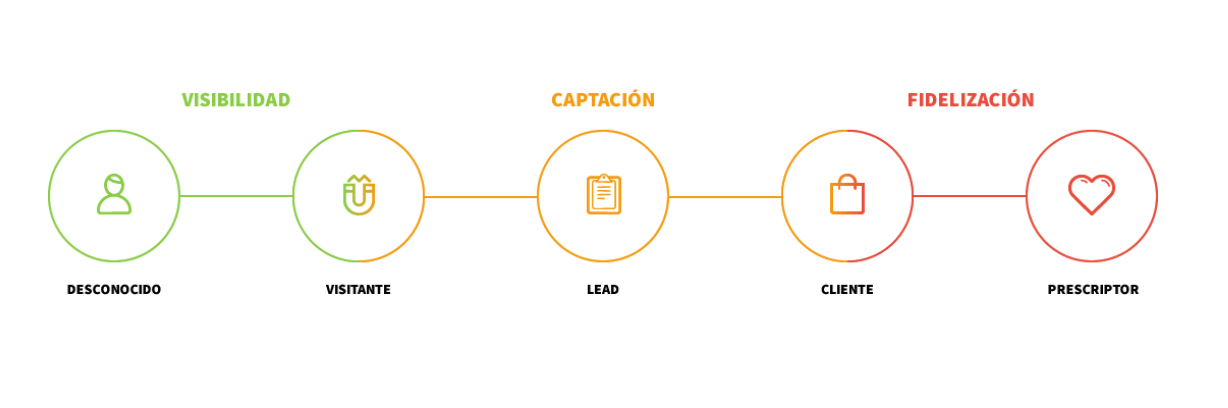 mejores agencias inbound marketing