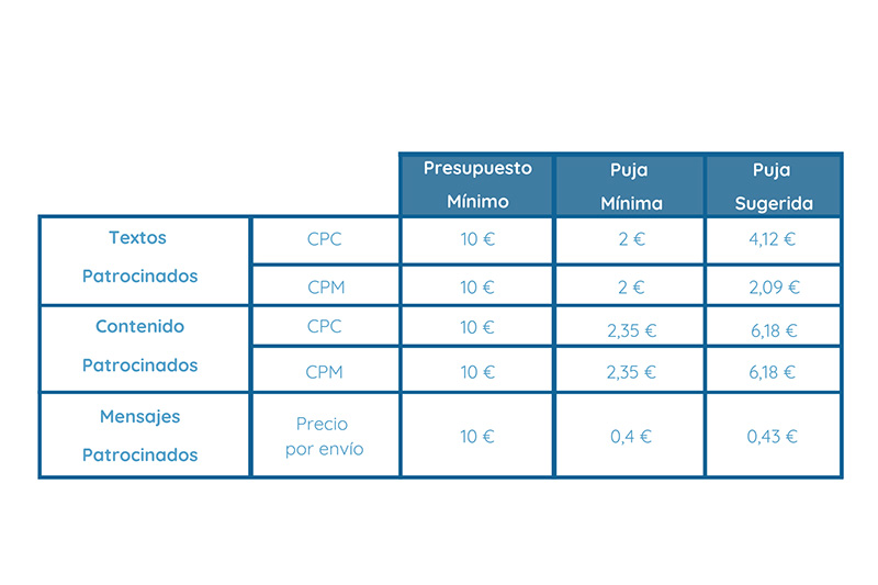 tabla con precios orientativos de linkedin ads