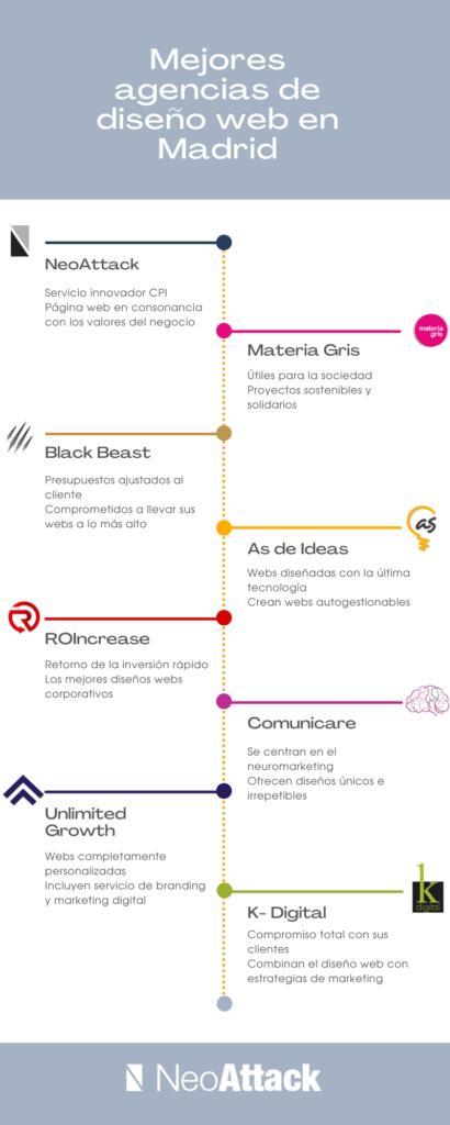 mejores agencias de diseño web en Madrid
